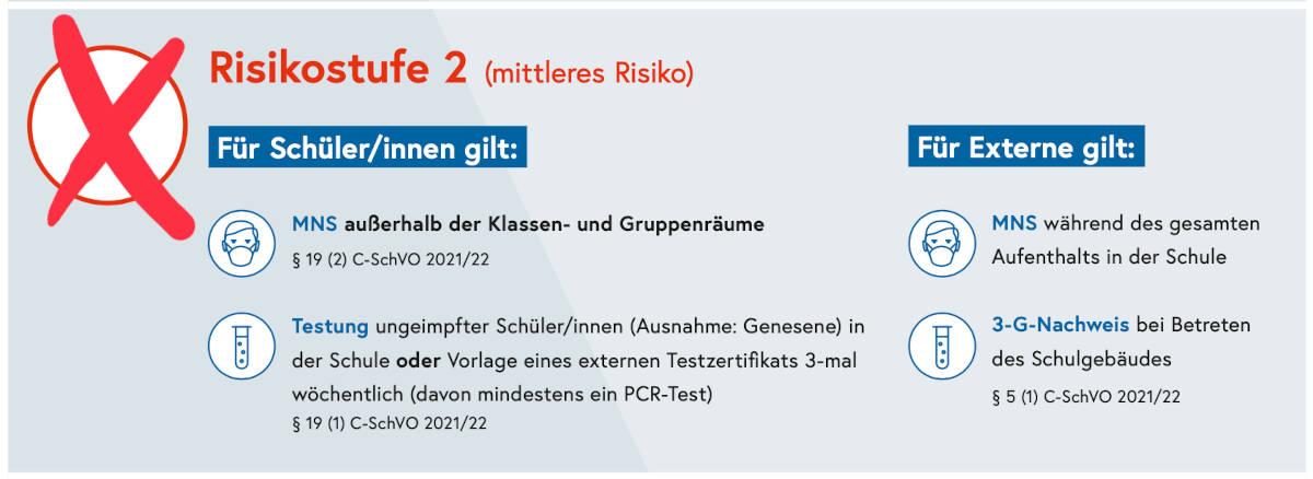 Ab 4. Oktober gilt für das Bundesgymnasium Vöcklabruck die Risikostufe 2 –  Bundesgymnasium Vöcklabruck